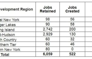 Cuomo: ReCharge NY program bringing 46 new jobs to Southern Tier